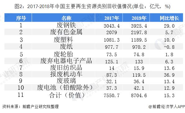 图2:2017-2018年中国主要再生资源类别回收值情况(单位:亿元,%)
