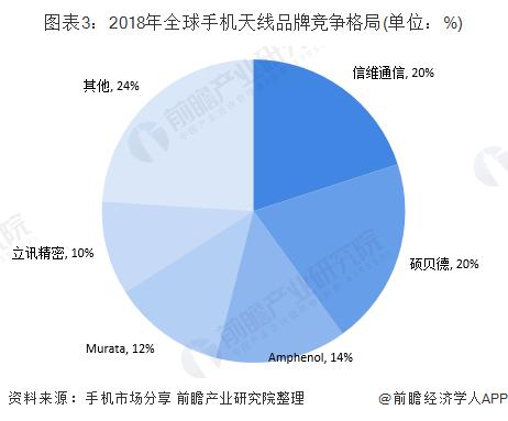 图表3:2018年全球手机天线品牌竞争格局(单位:%)