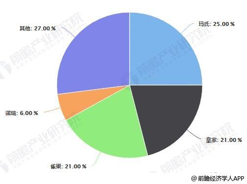中国宠物食品行业品牌市场份额统计情况