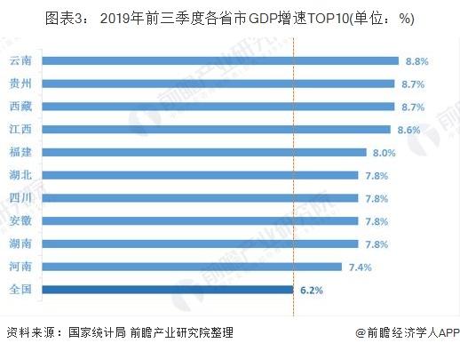 图表3: 2019年前三季度各省市GDP增速TOP10(单位:%)