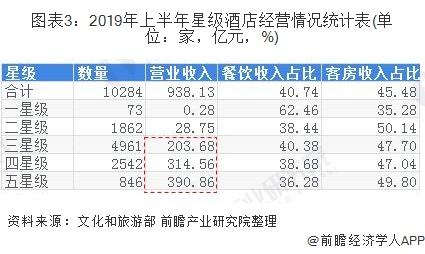 图表3:2019年上半年星级酒店经营情况统计表(单位:家,亿元,%)
