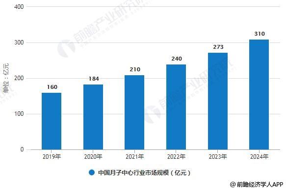 2019-2024年中国月子中心行业市场规模预测情况
