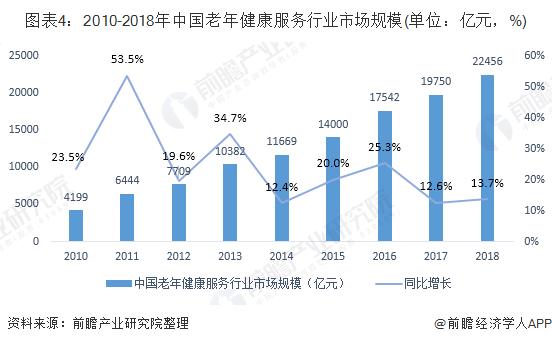 图表4:2010-2018年中国老年健康服务行业市场规模(单位:亿元,%)