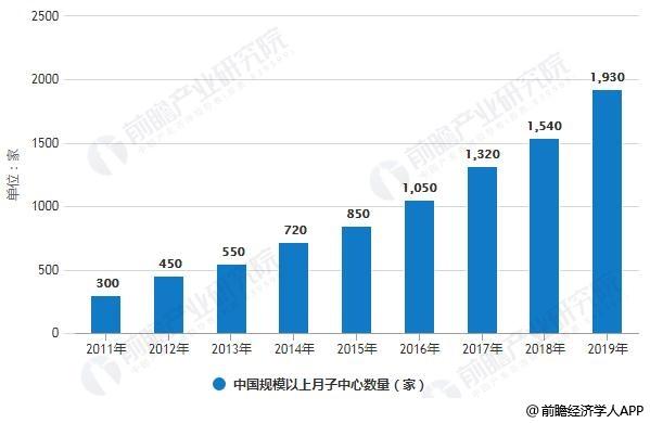 2011-2019年中国规模以上月子中心数量统计情况及预测