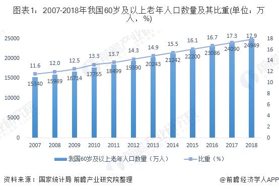 图表1:2007-2018年我国60岁及以上老年人口数量及其比重(单位:万人,%)