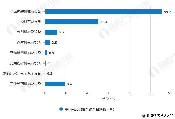 2018年中国制药设备产品产量结构统计情况
