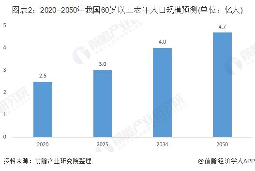 图表2:2020—2050年我国60岁以上老年人口规模预测(单位:亿人)