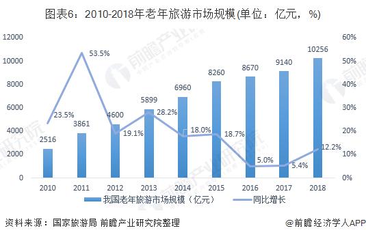 图表6:2010-2018年老年旅游市场规模(单位:亿元,%)