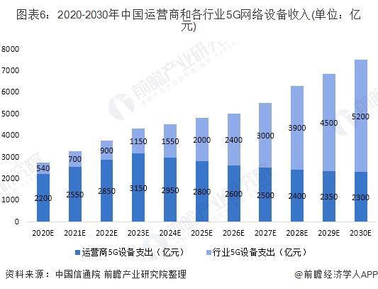 图表6:2020-2030年中国运营商和各行业5G网络设备收入(单位:亿元)
