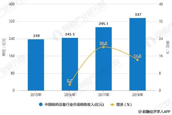 2015-2018年中国制药设备行业市场销售收入统计及增长情况
