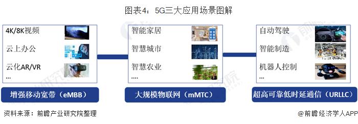 图表4:5G三大应用场景图解