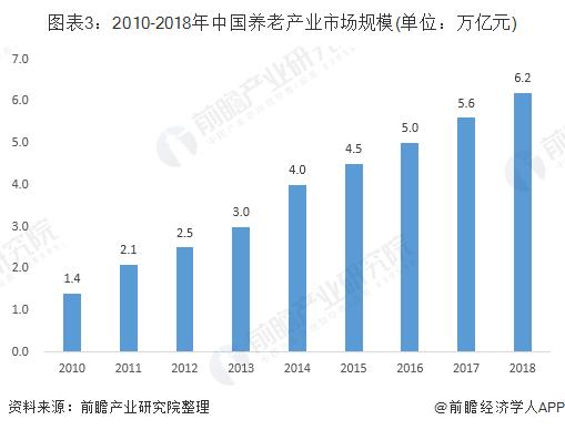 图表3:2010-2018年中国养老产业市场规模(单位:万亿元)