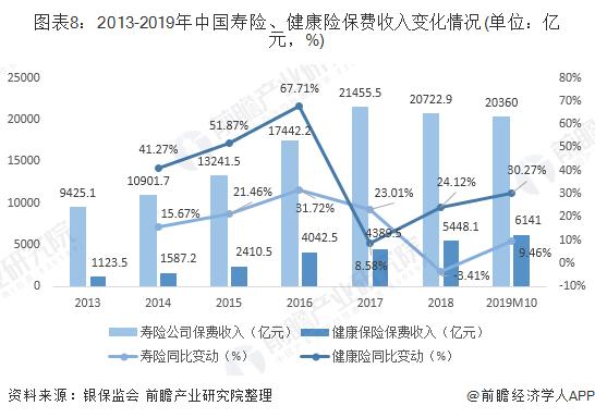 图表8:2013-2019年中国寿险、健康险保费收入变化情况(单位:亿元,%)