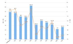 2019年11月我国<em>焦炭</em>出口量及出口金额增长情况分析