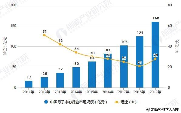 2011-2019年中国月子中心行业市场规模统计及增长情况预测