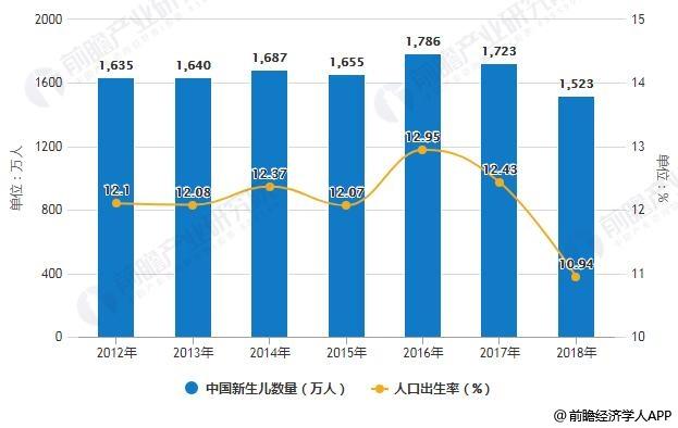 2019年中国月子中心行业市场现状及发展前景分析 预计2024年市场..._