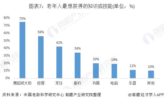 图表7:老年人最想获得的知识或技能(单位:%)