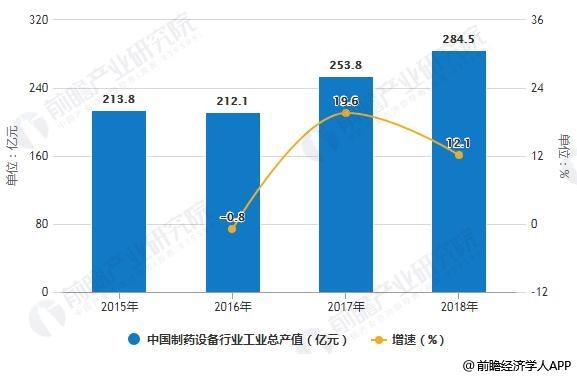 2015-2018年中国制药设备行业工业总产值统计及增长情况