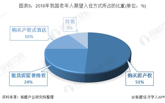 图表5:2018年我国老年人期望入住方式所占的比重(单位:%)