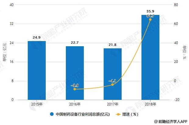 2015-2018年中国制药设备行业利润总额统计及增长情况