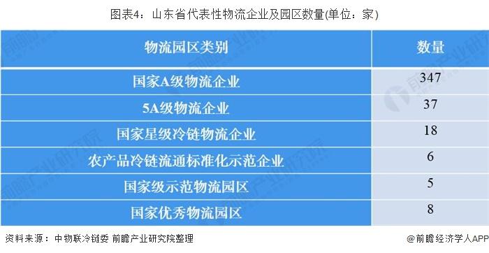 图表4:山东省代表性物流企业及园区数量(单位:家)