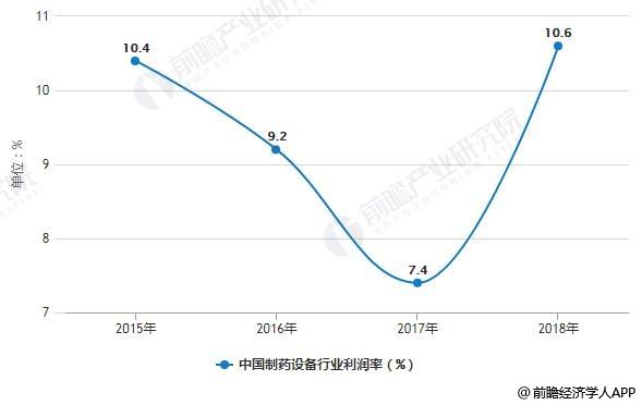 2015-2018年中国制药设备行业利润率变化情况