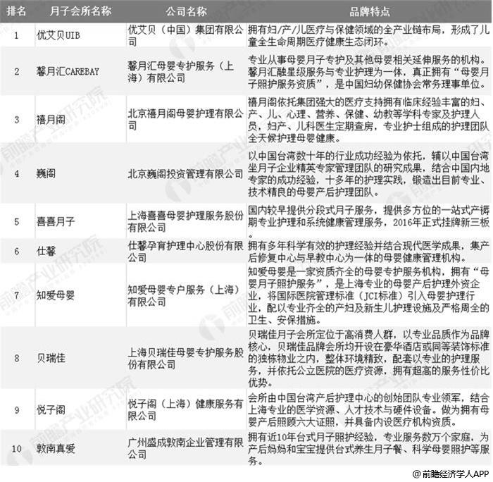 2019年中国月子会所十大品牌排名情况