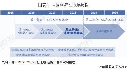 图表2:中国5G产业发展历程