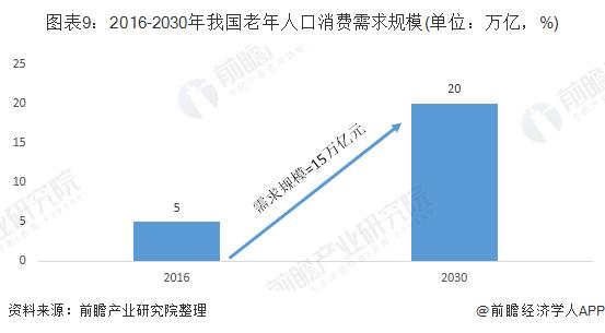 图表9:2016-2030年我国老年人口消费需求规模(单位:万亿,%)