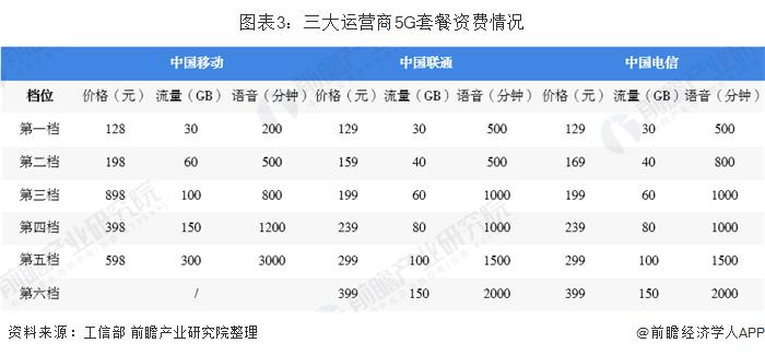 图表3:三大运营商5G套餐资费情况