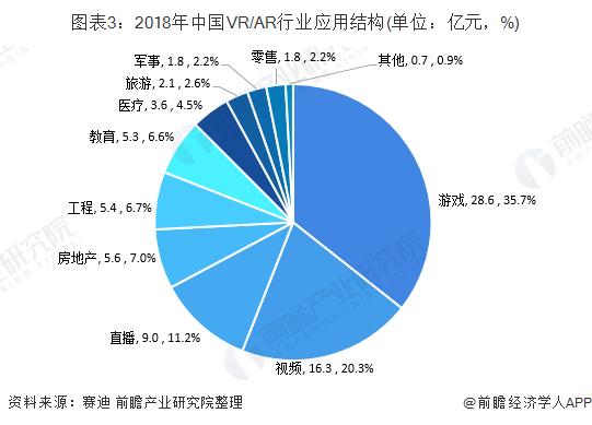 图表3:2018年中国VR/AR行业应用结构(单位:亿元,%)