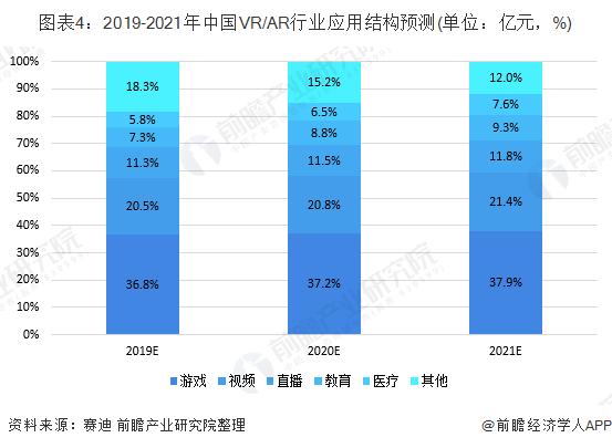 图表4:2019-2021年中国VR/AR行业应用结构预测(单位:亿元,%)