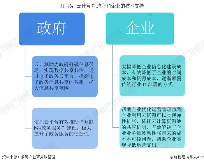图表6:云计算对政府和企业的技术支持
