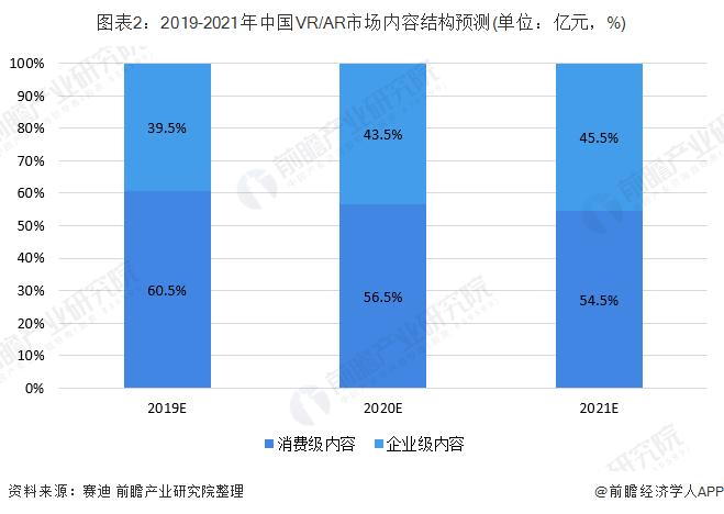 图表2:2019-2021年中国VR/AR市场内容结构预测(单位:亿元,%)