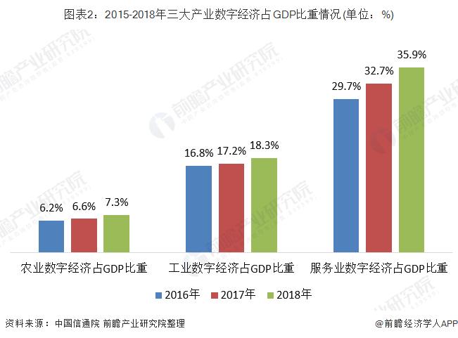 图表2:2015-2018年三大产业数字经济占GDP比重情况(单位:%)