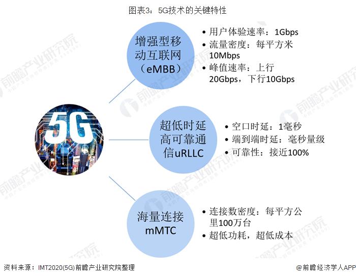 图表3:5G技术的关键特性