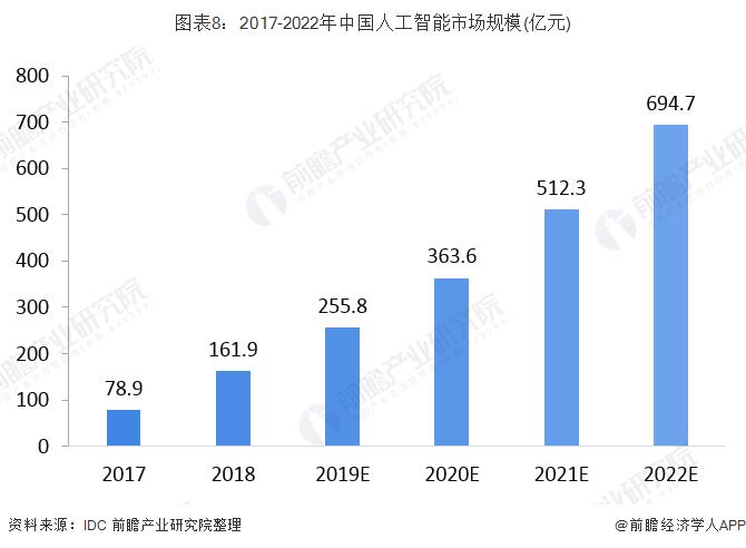 图表8:2017-2022年中国人工智能市场规模(亿元)