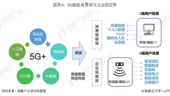 图表4:5G赋能消费级与企业级应用