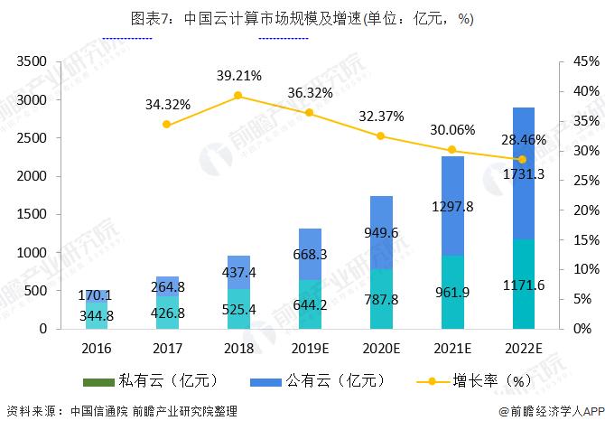 图表7:中国云计算市场规模及增速(单位:亿元,%)