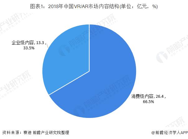 图表1:2018年中国VR/AR市场内容结构(单位:亿元,%)