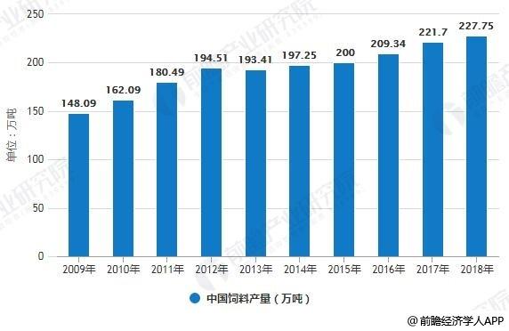 2009-2018年中国饲料产量统计情况