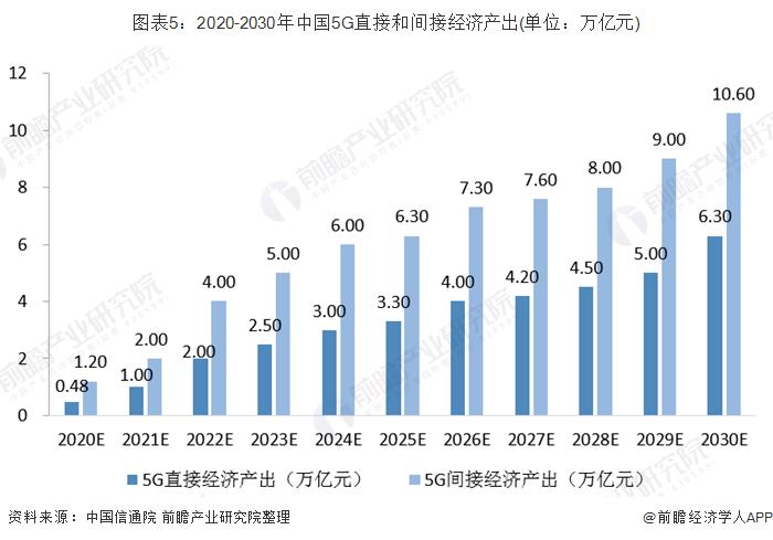 图表5:2020-2030年中国5G直接和间接经济产出(单位:万亿元)