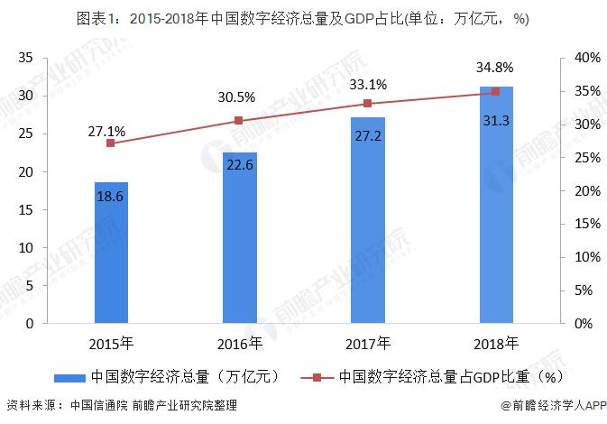 图表1:2015-2018年中国数字经济总量及GDP占比(单位:万亿元,%)