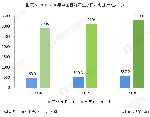 图表7:2016-2018年中国音响产业规模对比图(单位:元)