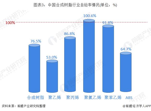 图表3:中国合成树脂行业自给率情况(单位:%)