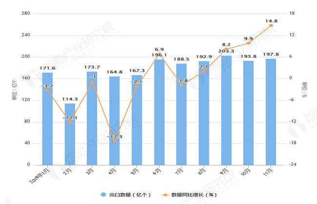 2019年1-11月中国集成电路出口量及金额增长情况图