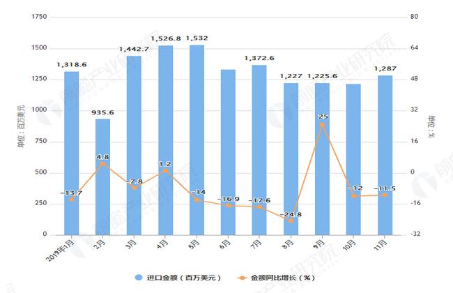 2019年1-11月中国纺织纱线、织物及制品出口金额及增长情况表
