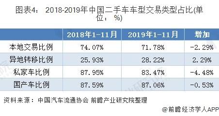 图表4: 2018-2019年中国二手车车型交易类型占比(单位: %)