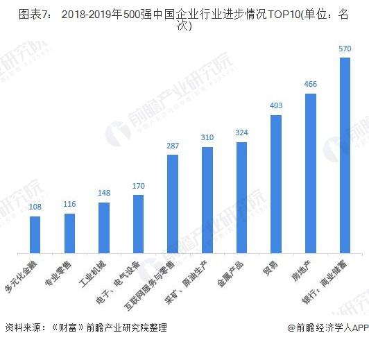 圖表7: 2018-2019年500強中國企業行業進步情況TOP10(單位:名次)