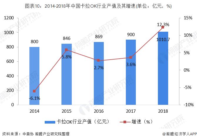 图表10:2014-2018年中国卡拉OK行业产值及其增速(单位:亿元,%)